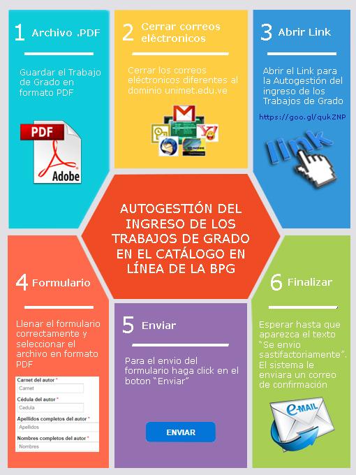 Autogestión del ingreso de los Trabajos de Grado en el catálogo en Línea de la BPG